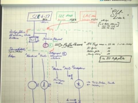 Materialfluss Planung